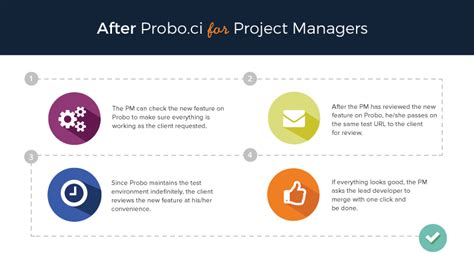 creating a greater whole a project manager s guide to becoming a leader best practices and advances in program management books continuous integration tool benefits project managers