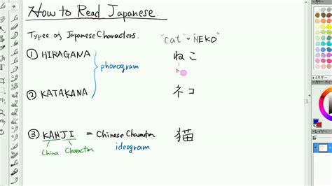 how do you read how to read japanese lesson 1 introduction three