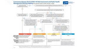 cdc flow chart explains covid  quarantine