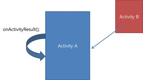 android startactivityforresult 식탁 위의 프로그래머 android startactivityforresult onactivityresult