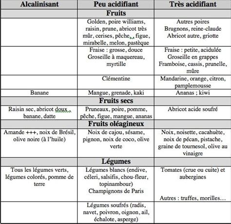 alimenti anti acido equilibre acide base aliments acides inflammation ph