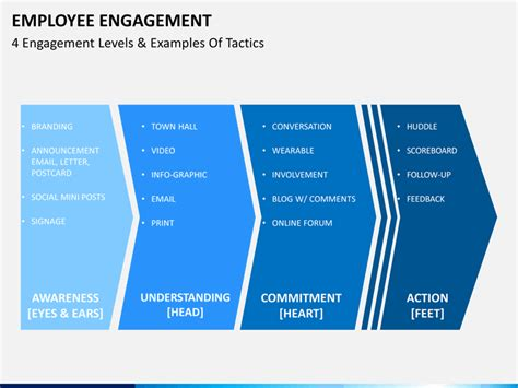 employee engagement plan template employee engagement powerpoint template sketchbubble
