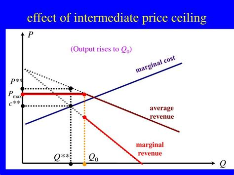 What Is One Effect Of A Price Ceiling by Ppt Esercitazione 1 Teoria Della Produzione Powerpoint