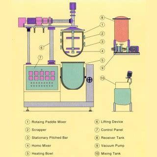 Mixer National Hm 1505 vacuum homogenous mixer high quality vacuum homogenous