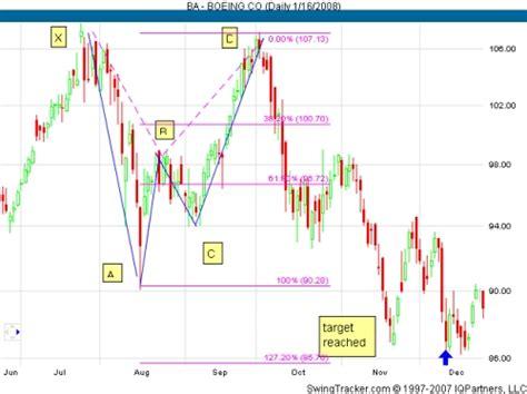 gartley pattern finder trading gartley patterns