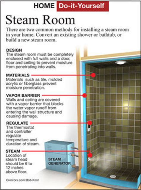 how to make a steam room in your bathroom how to make a steam room in your bathroom archive by
