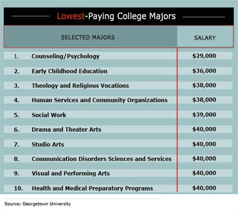 How Much More Do Marketing Majors Make With An Mba by Technology And Science Majors Earn Much More The Fiscal