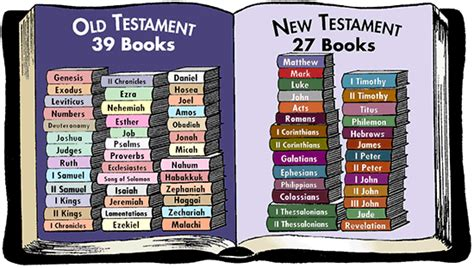 themes of each book of the new testament does the same god rule in the old and new testament part