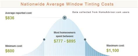 average home window tinting costs