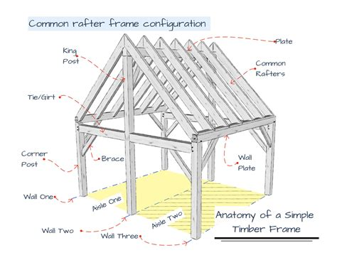 anatomy of roof framing rafters timber frame anatomy common rafter system timber frame diy