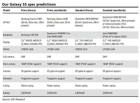galaxy s5 specs galaxy s5 specs and features revealed for prime and