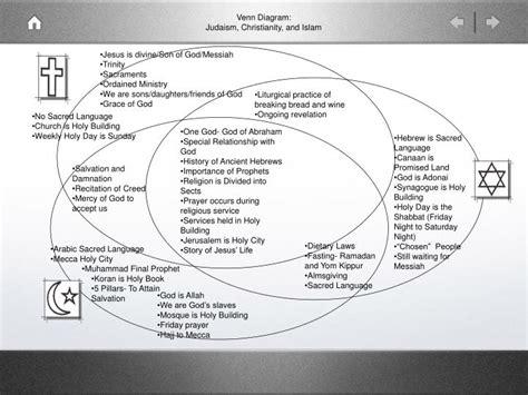 islam christianity judaism venn diagram driverlayer