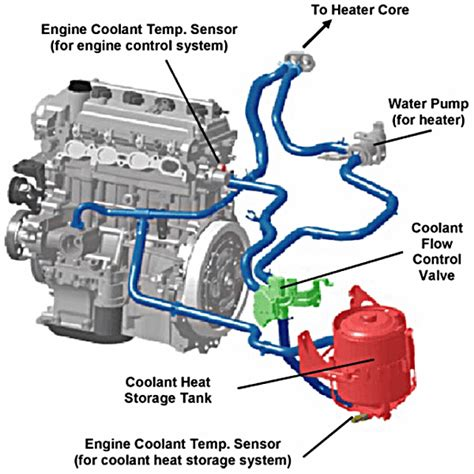 small engine repair training 2004 toyota prius transmission control coolant system flush exclusively hybrid