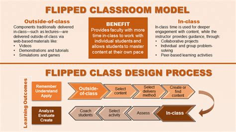 blended learning flipped classrooms a comprehensive guide teaching learning in the digital age books flipped classroom computer science
