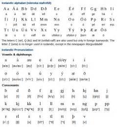 alphabet pronunciation and writing system