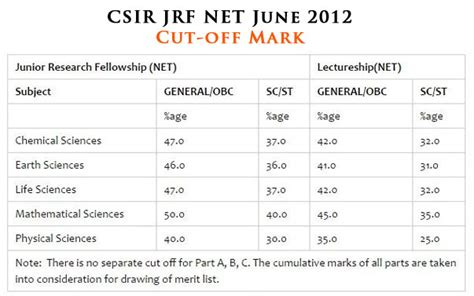 Jrf Award Letter Dec 2012 Csir Jrf Net Minimum Cut Percentage Of Last Five Years A Comparison India Town In