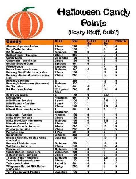 printable weight watchers recipes halloween candy chart ww weight watchers recipes