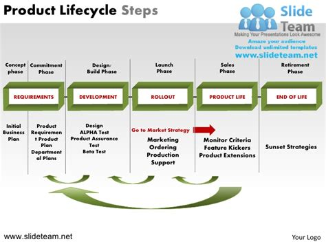 ppt the life cycle of ladybugs powerpoint presentation product lifecycle steps powerpoint ppt slides