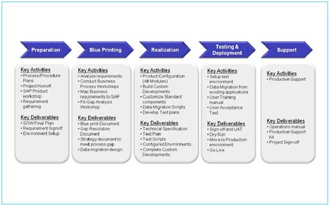 software implementation template software implementation plan template