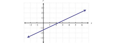 exle of linear function modeling linear functions