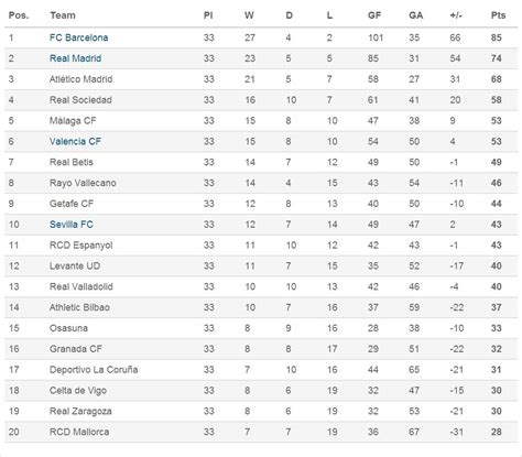 la liga results and table stats la liga football fixtures results table html