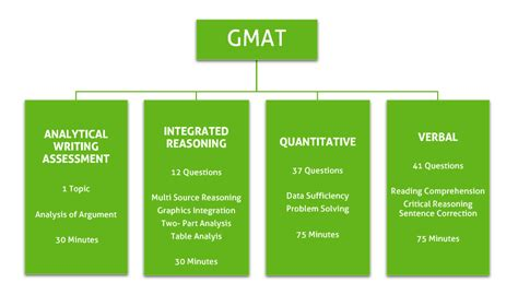 gmat verbal section practice test gmat syllabus gmat verbal syllabus gmat quant syllabus