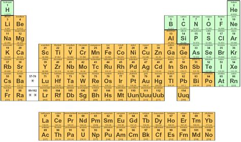 Periodic Table With Metals by New Periodic Table Halogens Periodic