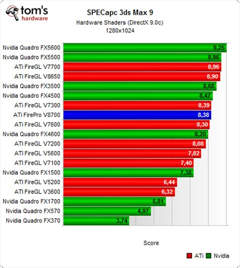 3d bench mark 3ds max benchmarks amd firepro v8700 high end