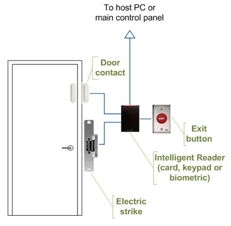 28 securitron motion sensor wiring diagram 188 166