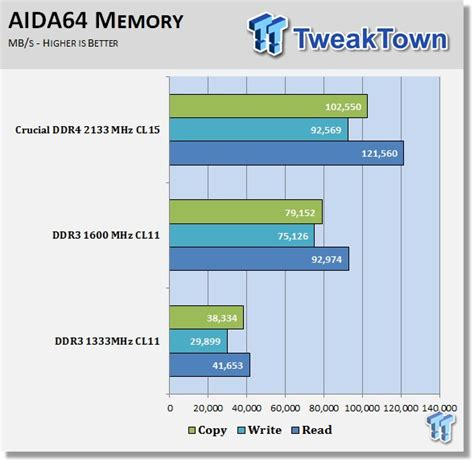 ram speed difference crucial ddr4 memory performance overview early look vs