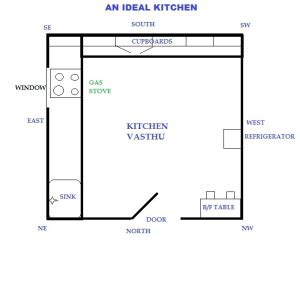 kitchen layout as per vastu kitchen stove vastu for kitchen stove
