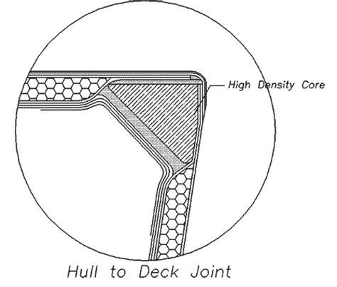 boat building foam sandwich construction foam sandwich construction page 9 bateau2