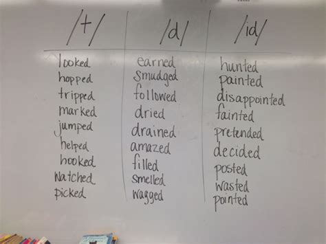 past tense of the word pattern learning past tense mrs koehn s b u g s