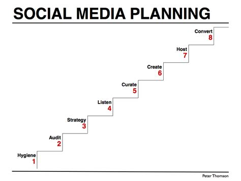 social media plan social media planning steps peter j thomson