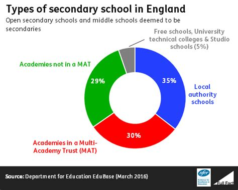 rype 4 secondary rype 2 academies and maintained schools what do we know full fact