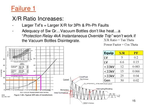 transformer impedance and x r ratio brett some aspects of electrical power system protection in
