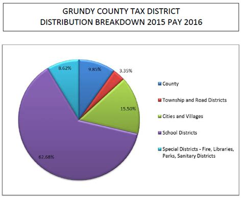 Grundy County Circuit Clerk Search Taxdistrictpiechart Alpha Grundy County