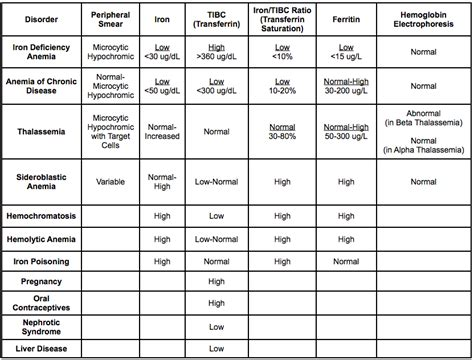 Iron Studies Table by Microcytic Anemia Table Related Keywords Suggestions