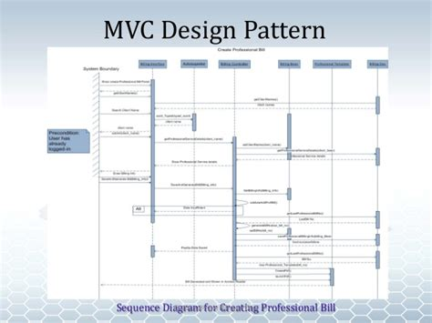 design pattern used in mvc cibet pro manager bharvi dixit