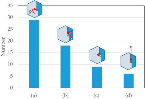 pattern formation in diffusion limited crystal growth crystals free full text adsorption desorption