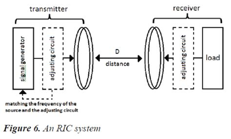 inductive coupling experiment a wireless based power transmission to s biomedical research