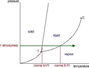 how to draw a phase diagram phase diagrams of substances