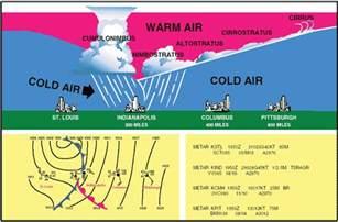 aviation weather principles