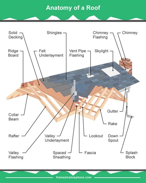 cupola diagram 19 parts of a roof on a house detailed diagram