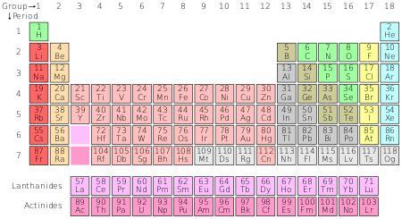 printable periodic table with roman numerals unsur kimia wikipedia bahasa indonesia ensiklopedia bebas