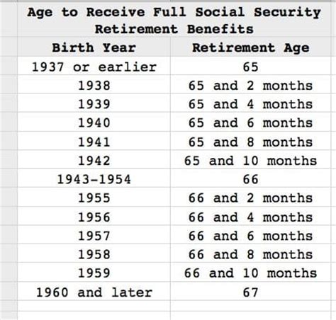 social security table for retirement search results for schedule of social security benefits