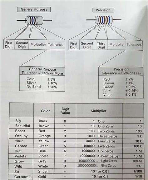 resistor color code mnemonic an introduction to resistor color code circuit crush
