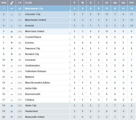 epl table 2015 16 premier league lounge 2015 16 fifa forums