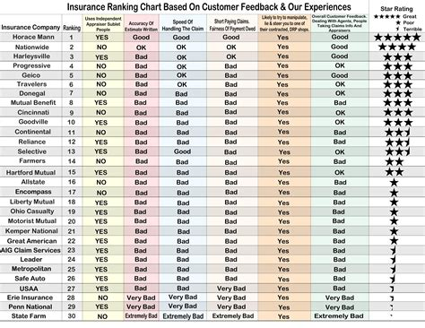 Car Insurance Ratings by Professionals Auto 187 Inc Ratings Form