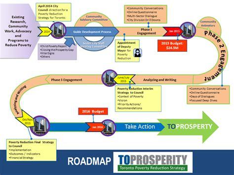 road map timeline roadmap or road map road map timeline travel